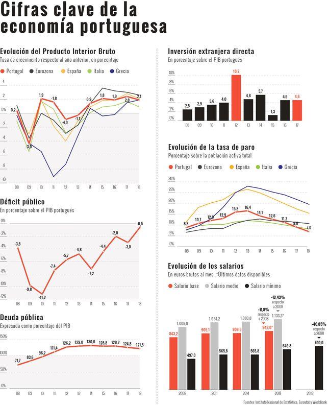 Portugal: La recuperación después de la austeridad (y los fantasmas en el armario)