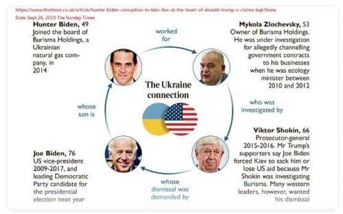 Hunter Biden en Ucrania: una historia de corrupción