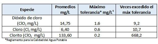 Notas sobre el uso del dióxido de cloro como medicamento en Costa Rica